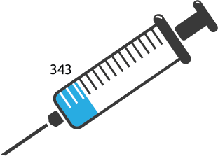 Syringe infographic with 15 notches each representing 100. Blue color filled through line with 343 to represent amount of vaccines had on campus