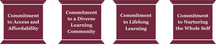 Commitment to Access and affordability, diverse learning community, lifelong learning and nurturing the whole self maroon pillars