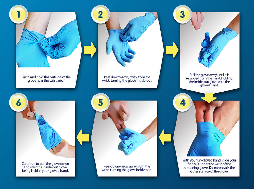 6 step photos of hands in action: wearing blue gloves and properly taking off then disposing. text under photos as written in directions on website