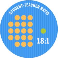 Student/Teacher Ratio of 18:1