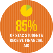 85% of STAC Students Receive Financial Aid
