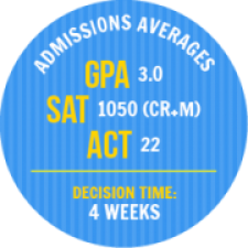 Admissions Averages: GPA 3.0, SAT 1050 CR.M, ACT 22, Decision Time: 4 weeks